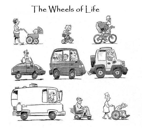 le ruote della vita